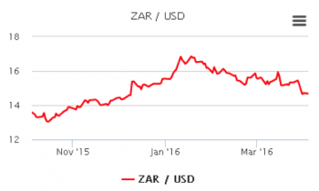3 Month Rand Chart